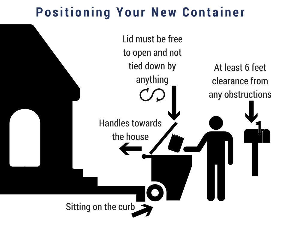 Positioning Your New Container (3)